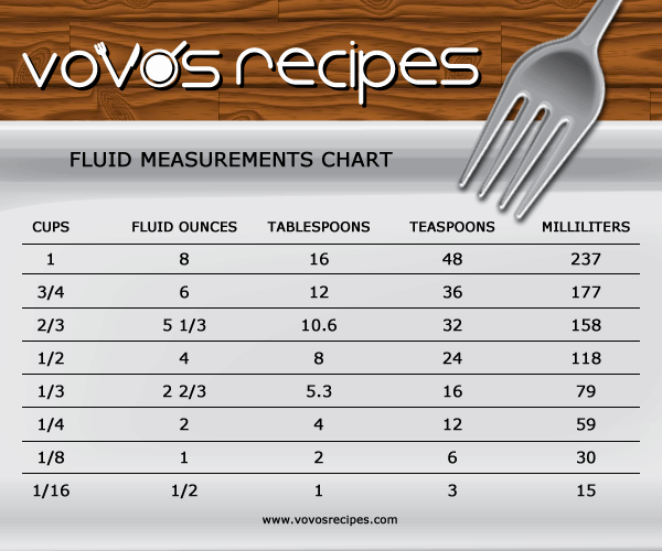 Fluid measurements chart vovo 39 s recipes for 1 tablespoon measure